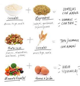 proteinas complementarias para vegetarianos