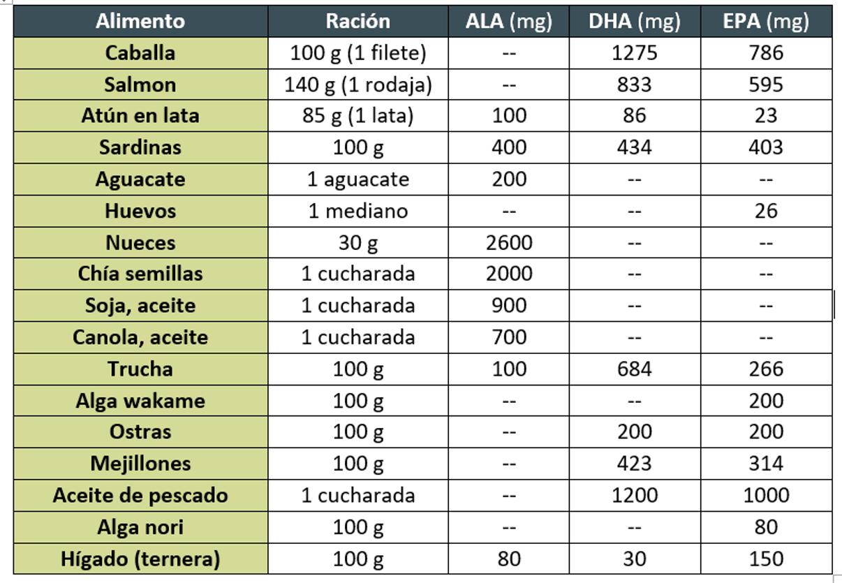 Tabla de alimentos con omega 3