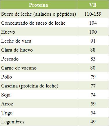 tabla valor biologico prots