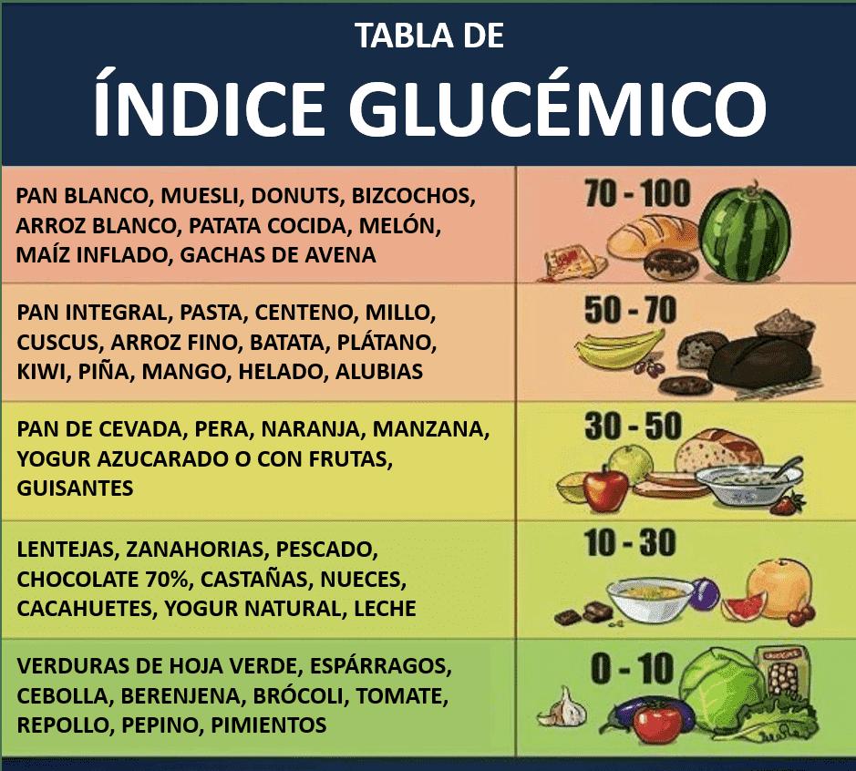 tabla indice glucémico de los alimentos