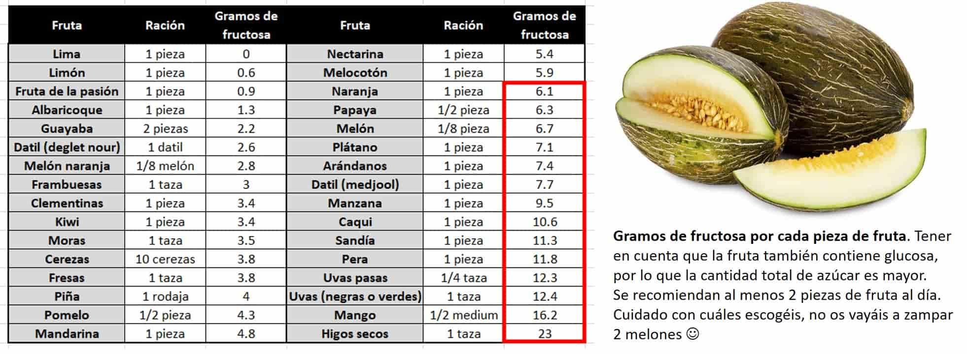 tabla cantidad de fructosa en las frutas