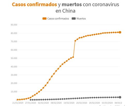 coronavirus infectados china