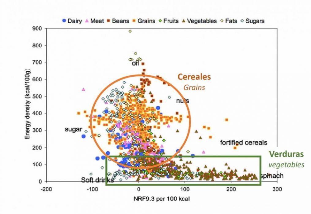 mitos de los cereales, los cereales no son nutritivos