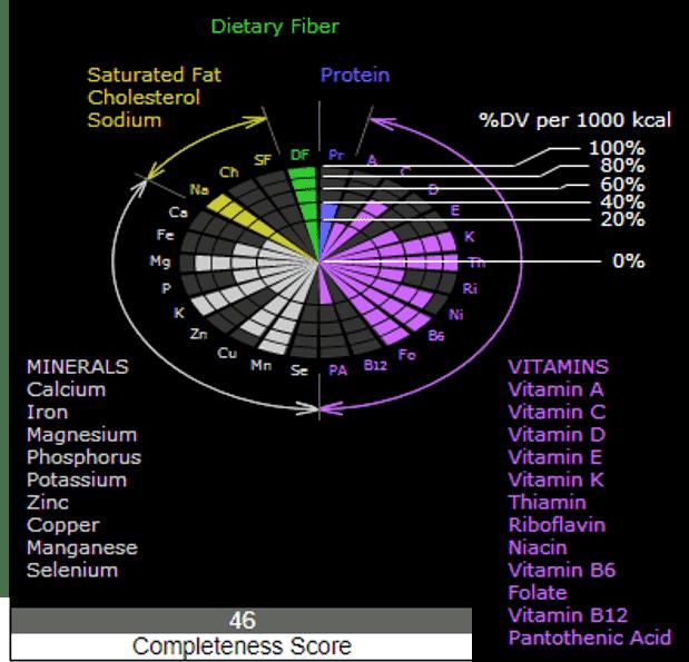 densidad nutricional esquema