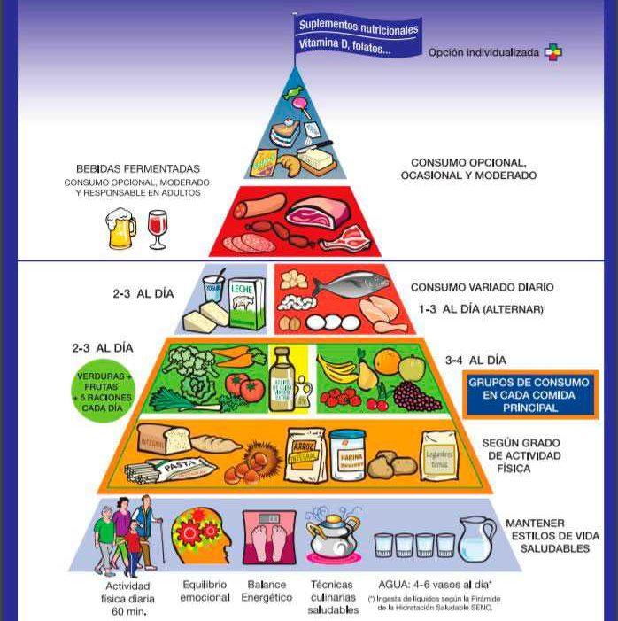 piramide nutricional españa