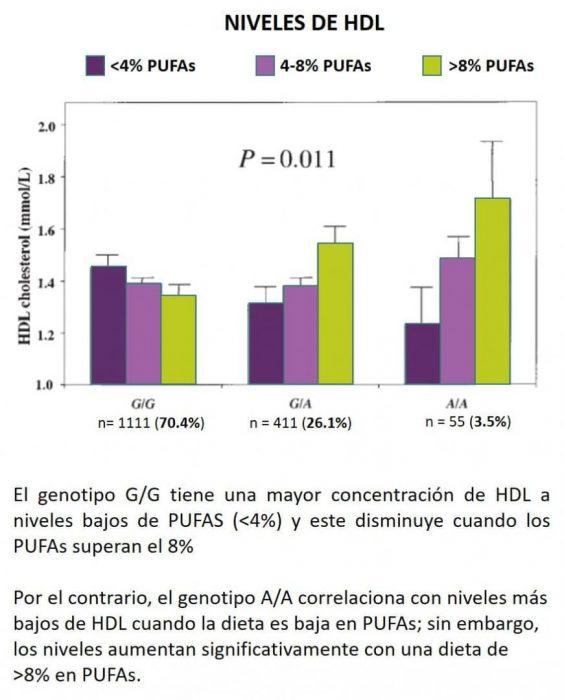 APOA1 y niveles de HDL