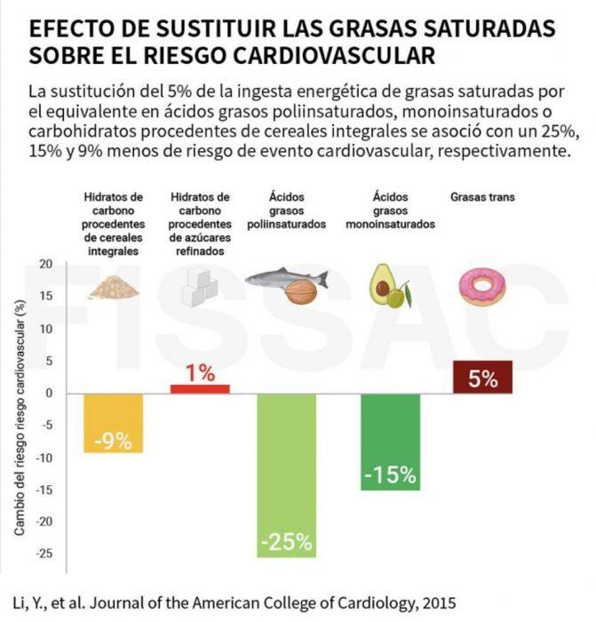 grasas saturadas y riesgo cardiovascular